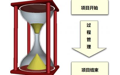 Lims系统的选购流程
