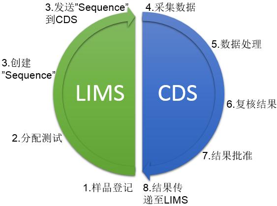 LIMS与CDS系统的整合