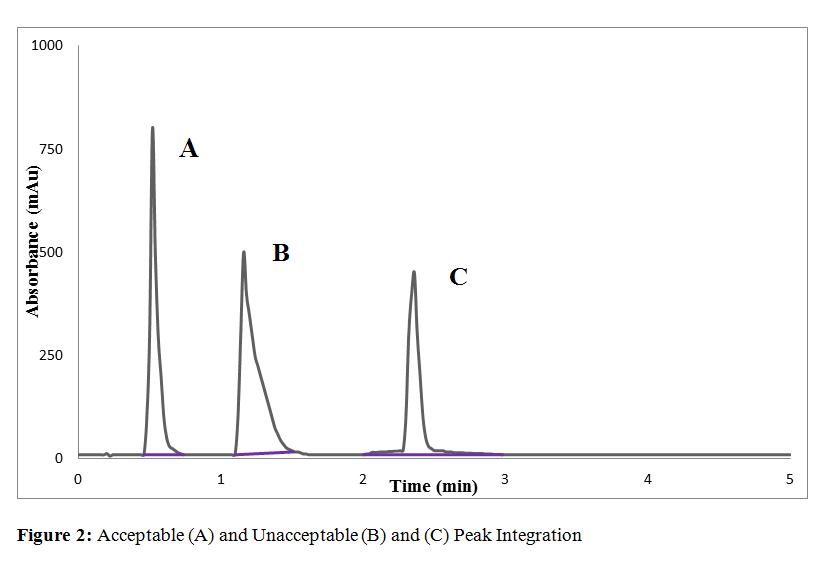 合规环境下的色谱积分控制