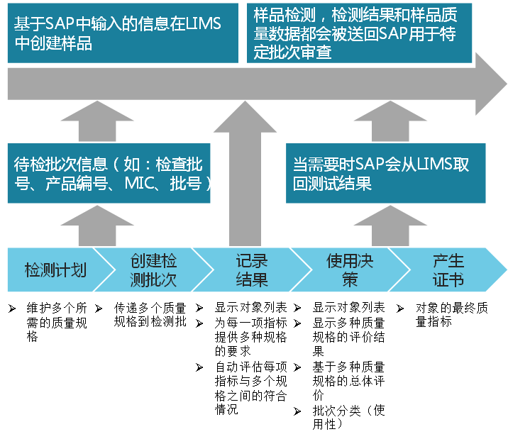 SAP与LIMS之间的集成简述