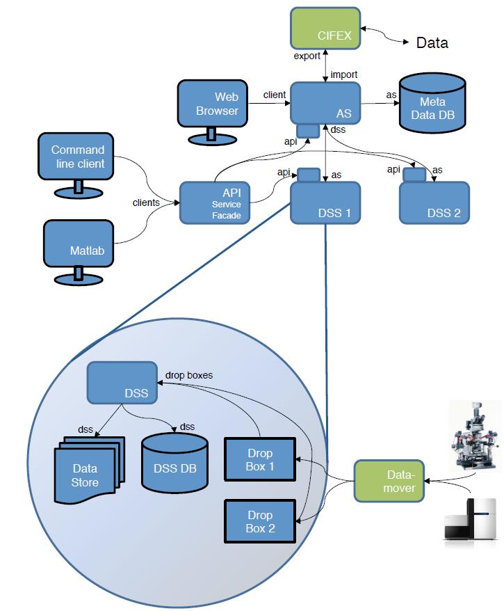 一款开源的系统生物研究数据管理系统——OpenBIS