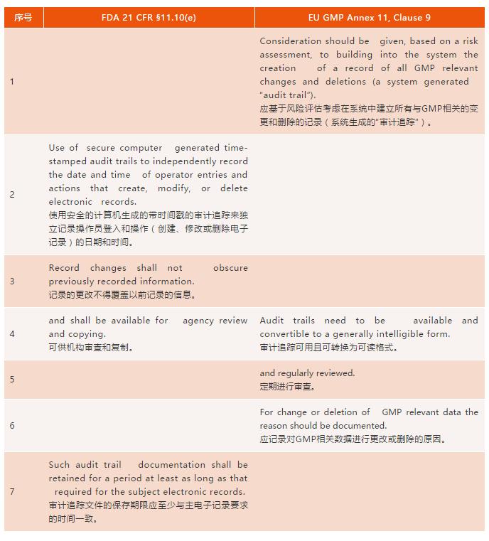 FDA和欧盟对计算机系统审计追踪要求的比较与分析