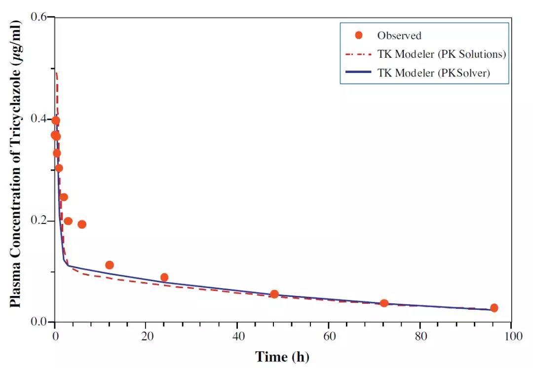 用Excel辅助药物毒性研究实验设计